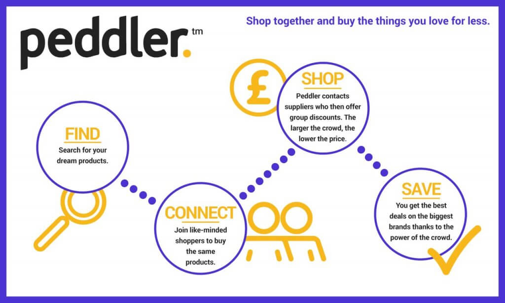 How Peddler works infographic