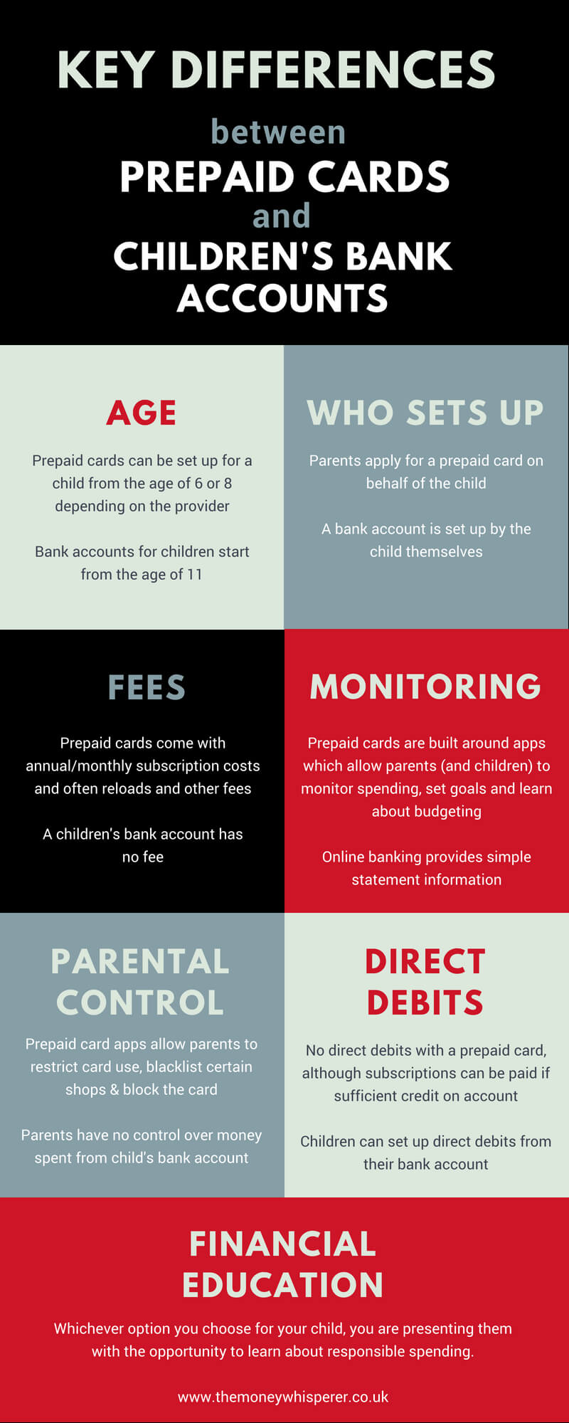 Bank account or prepaid card for children - what are the key differences