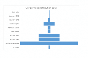 Portfolio distribution 2017